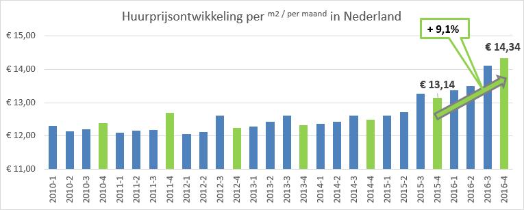 hoeveel huizen zijn er in nederland