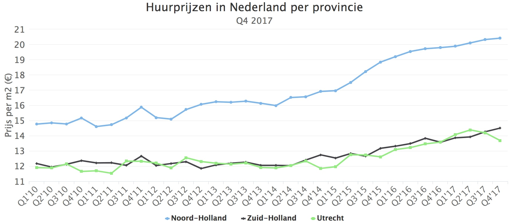 Huurprijzen In Nederland Per Provinicie