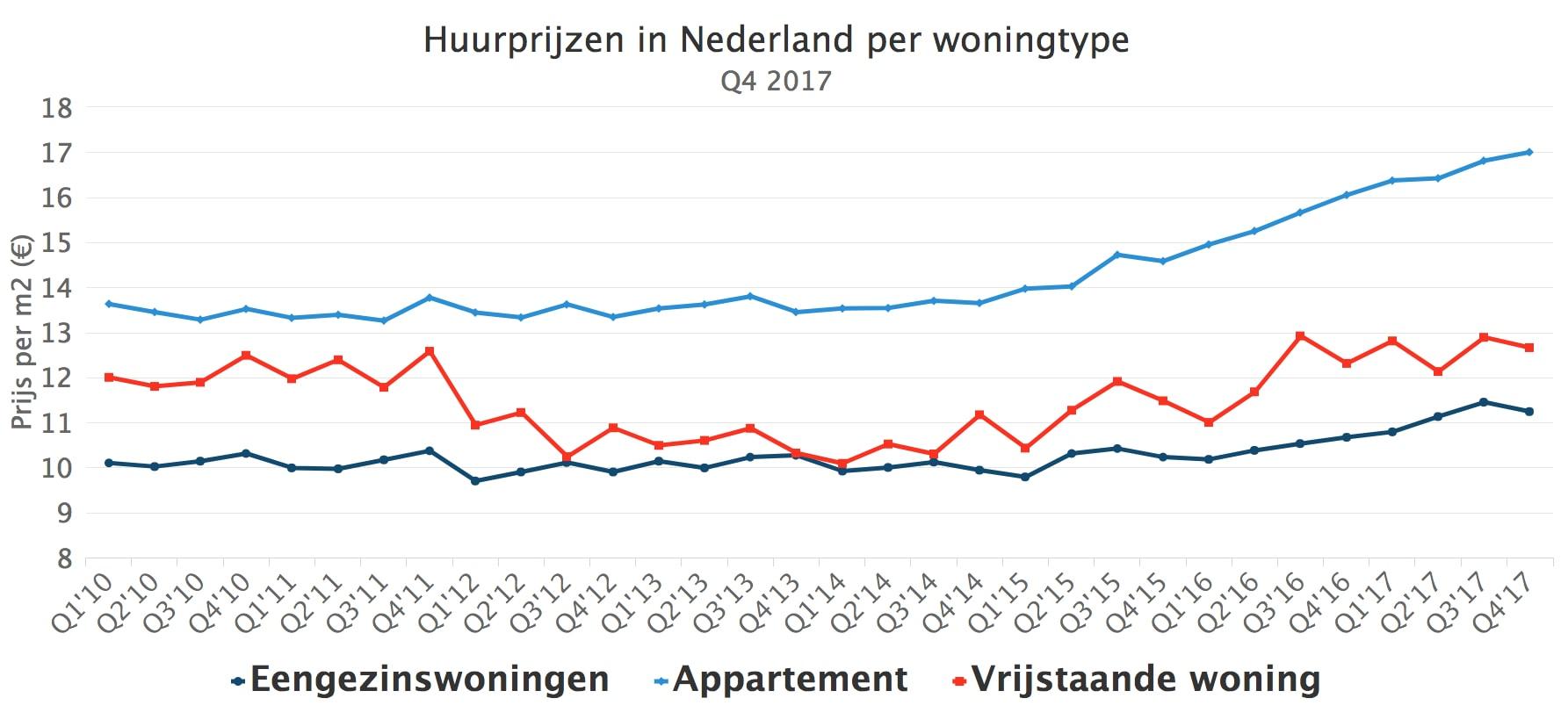 Huurprijzen In Nederland Per Woningtype