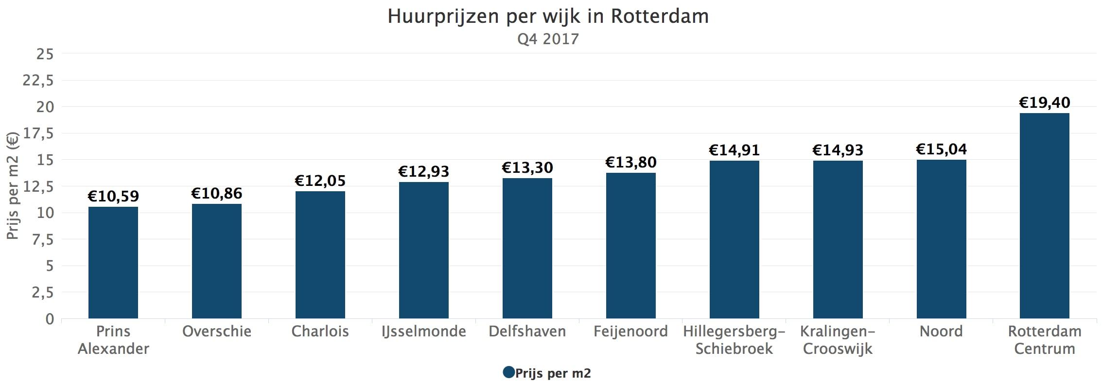 Huurprijzen Per Wijk In Rotterdam