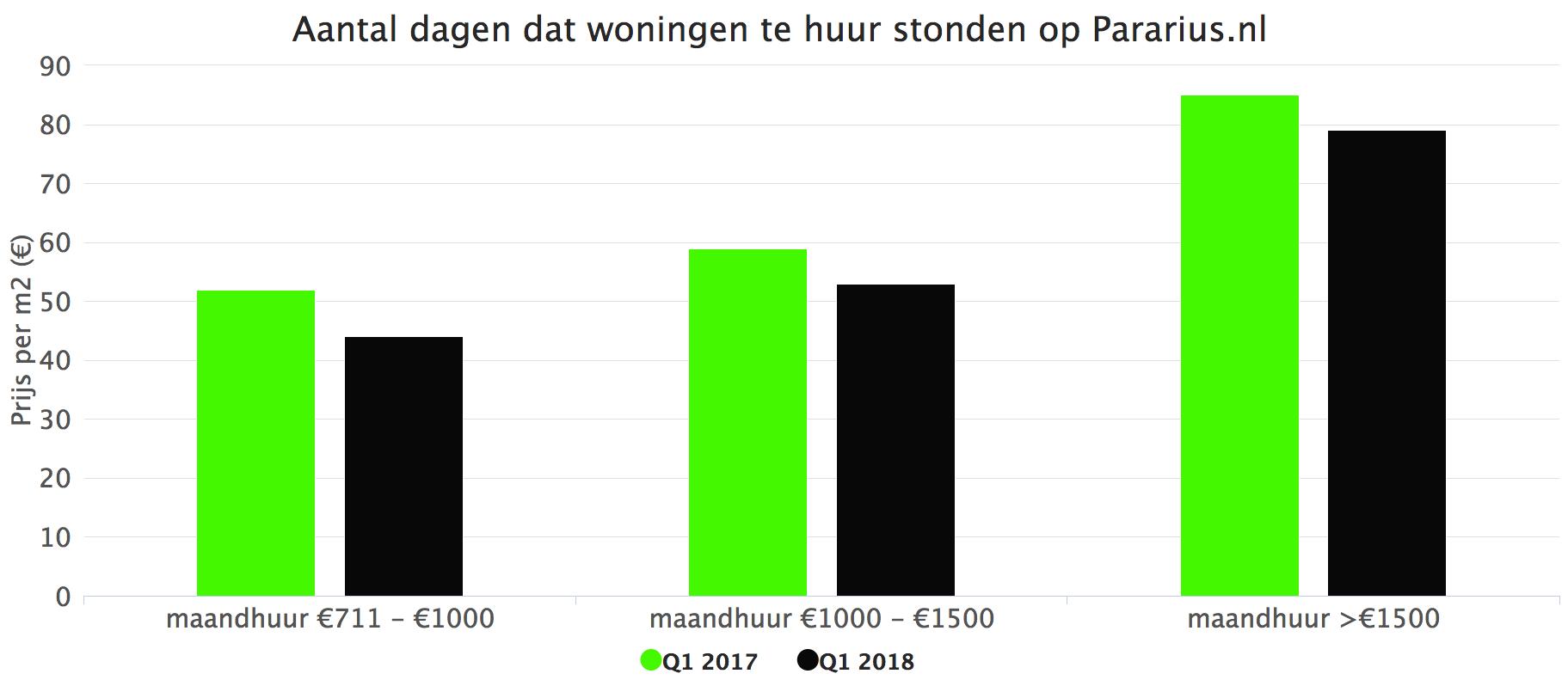 Aantal Dagen dat woningen te huur stonden op Pararius.nl