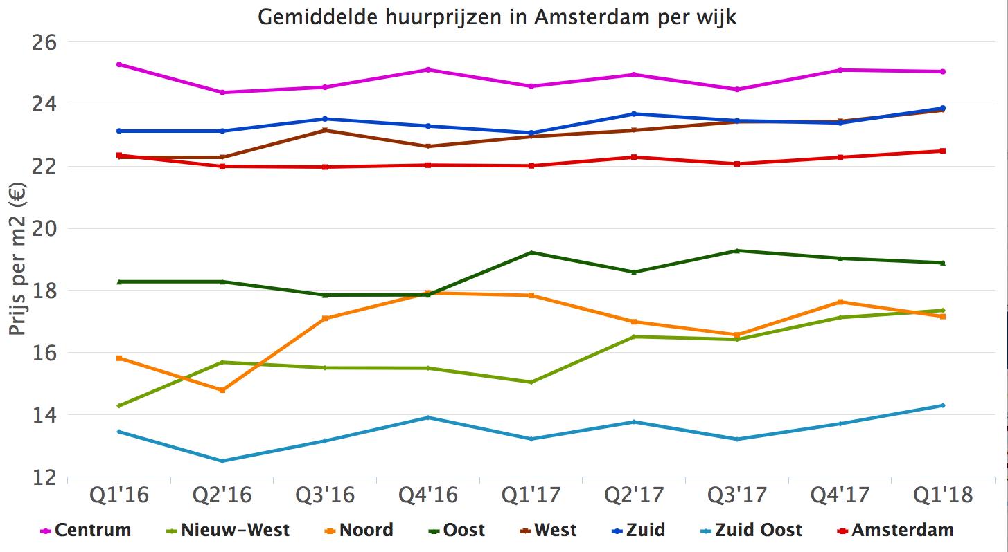 Gemiddelde huurprijzen in Amsterdam per wijk