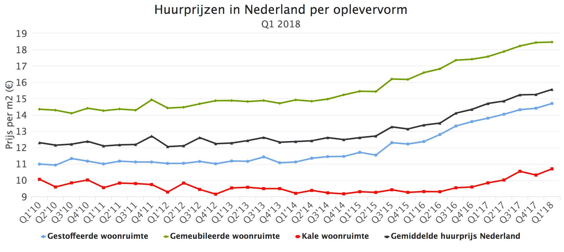 Huurprijzen in Nederland per oplevervorm