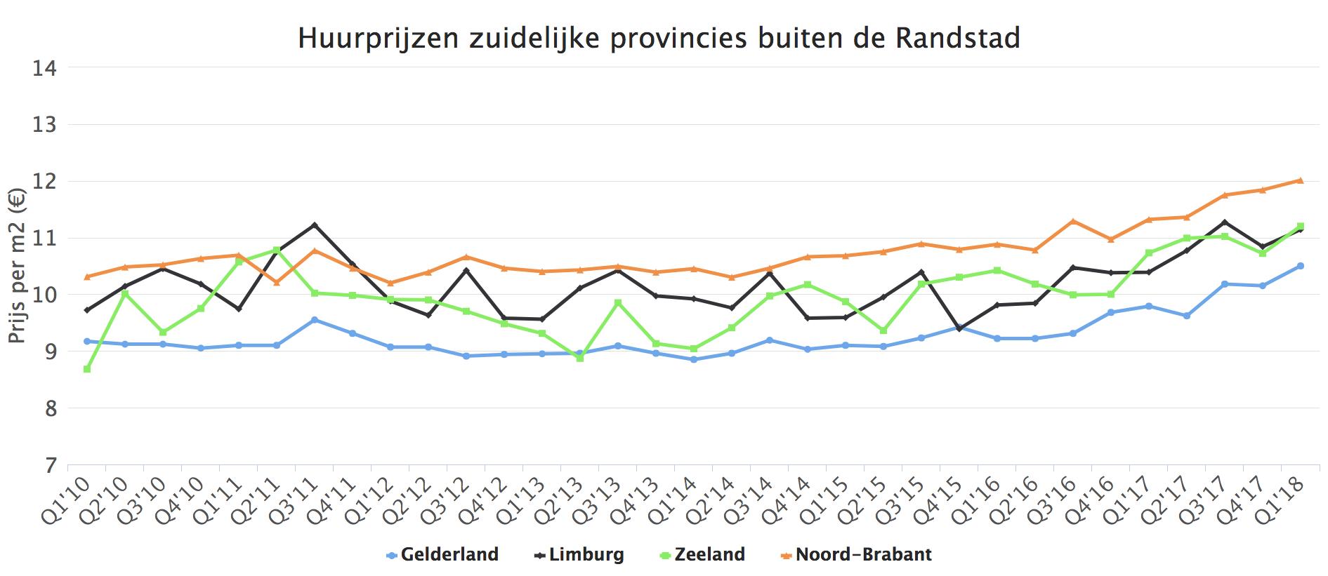 Huurprijzen zuidelijke provincies buiten de Randstad