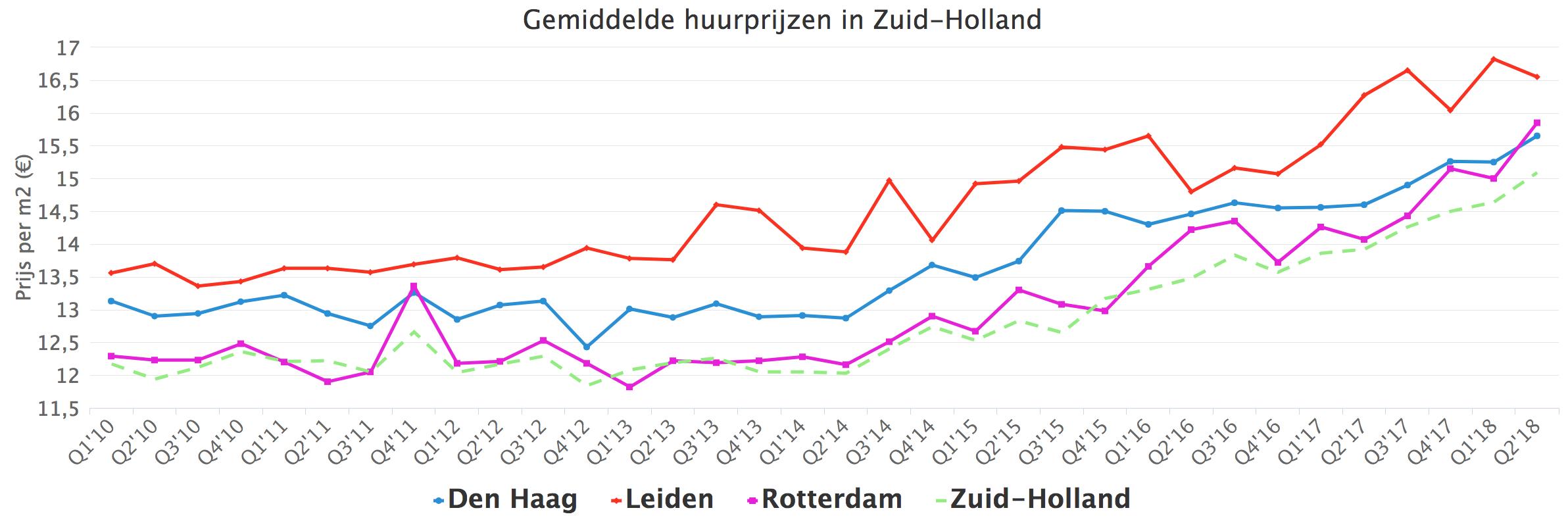 Gemiddelde huurprijzen in Zuid-Holland