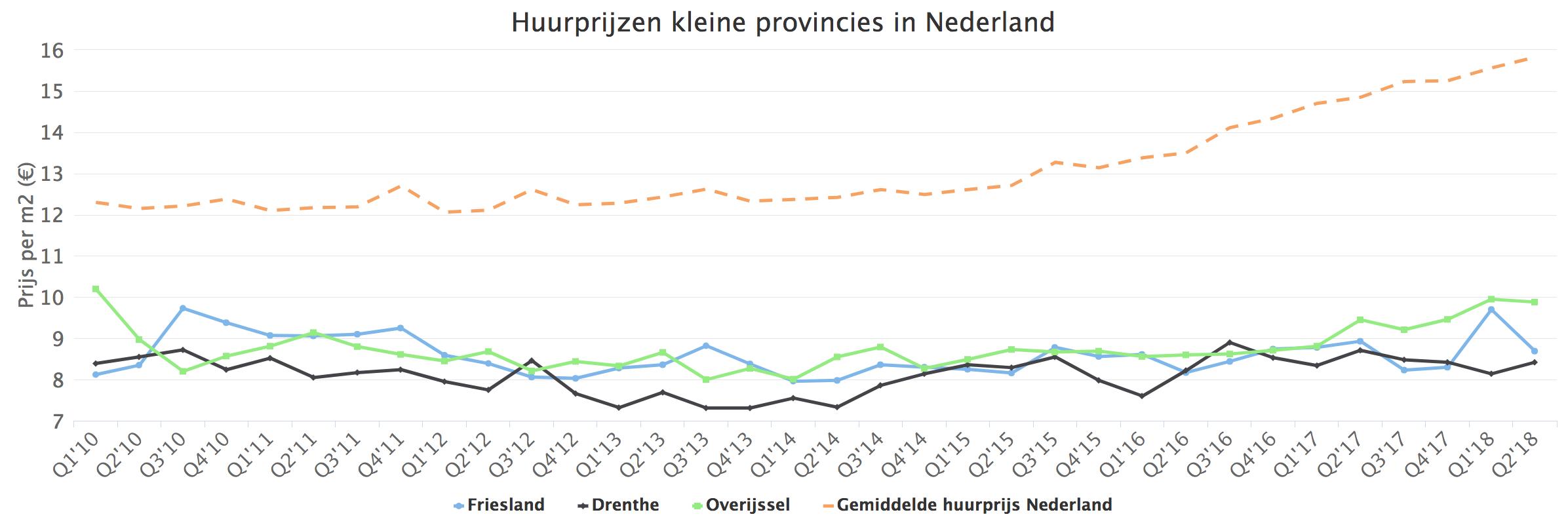 Huurprijzen noordelijke provincies in Nederland