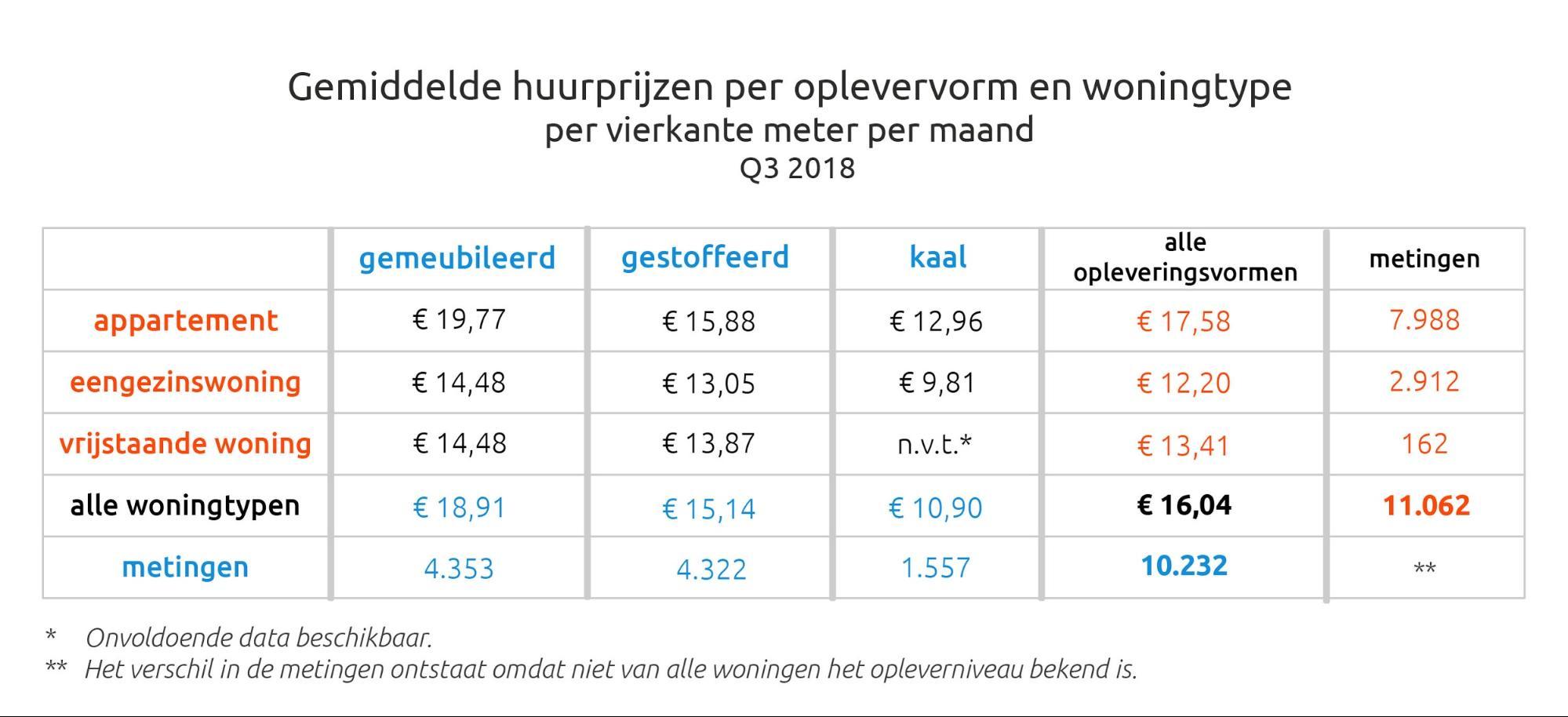 Gemiddelde Huurprijzen Per Oplevervorm En Woningtype Per Vierkante Meter Per Maand
