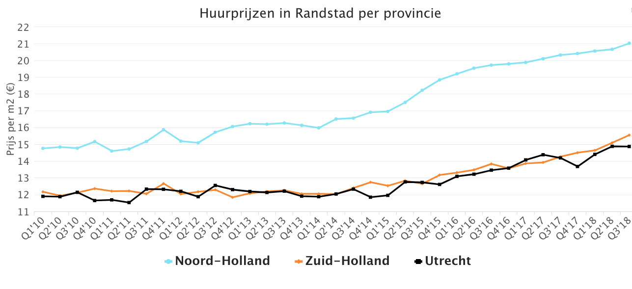 Huurprijzen In Randstad Per Province