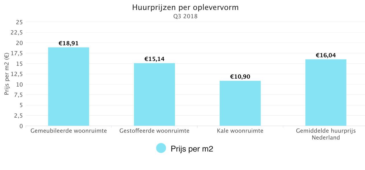 Huurprijzen Per Oplevervorm
