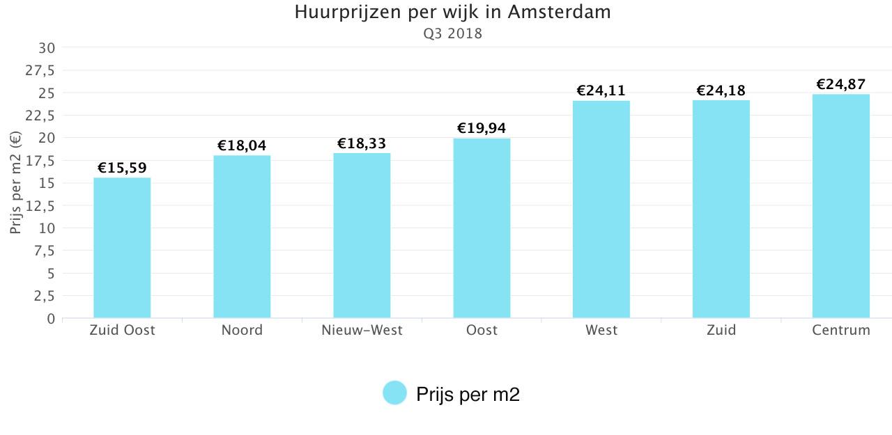 Huurprijzen Per Wijk In Amsterdam