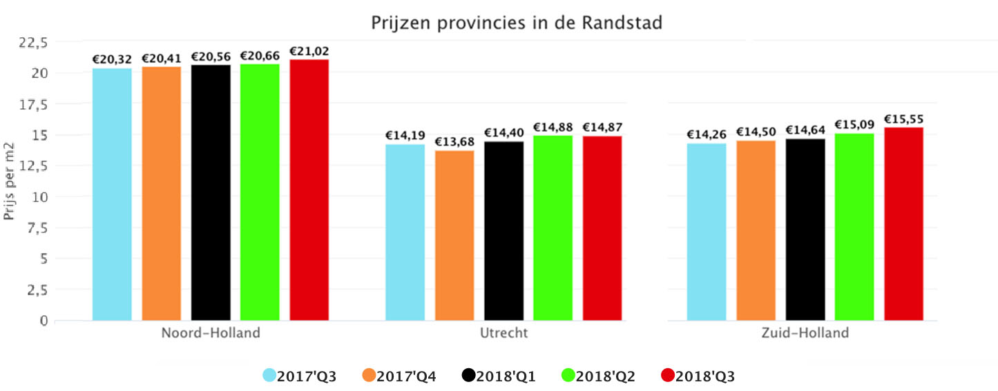 Prijzen Provincies In De Randstad
