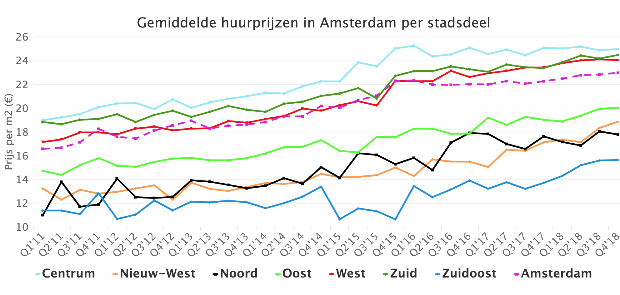 Gemiddelde huurprijzen in Amsterdam per stadsdeel