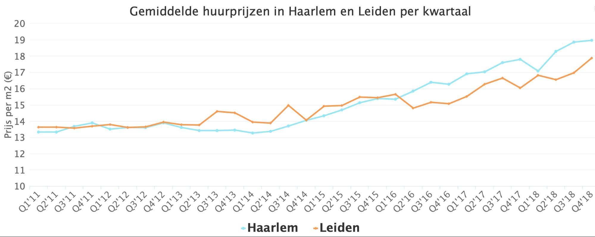 Gemiddelde huurprijzen in Haarlam en Leiden per kwartaal