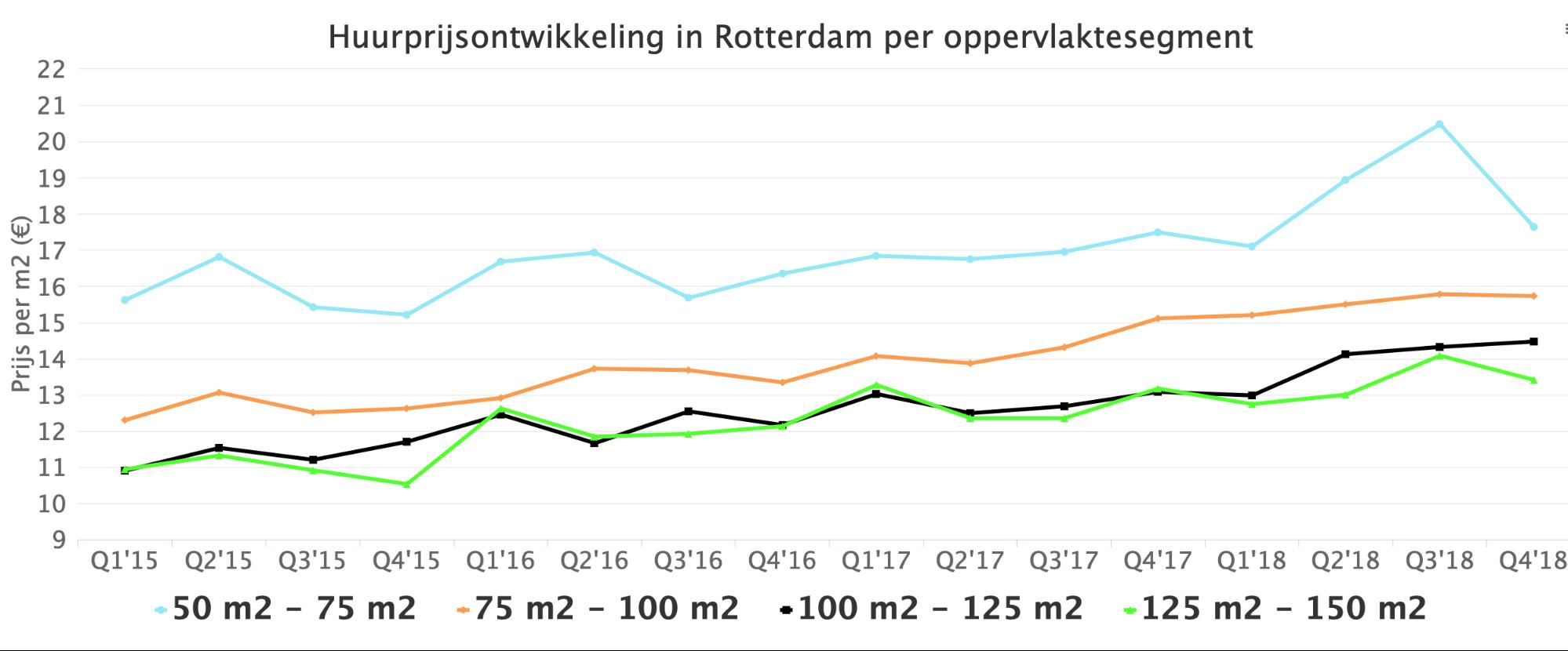 Huurprijsontwikkeling in Rotterdam oppervlaktesegment