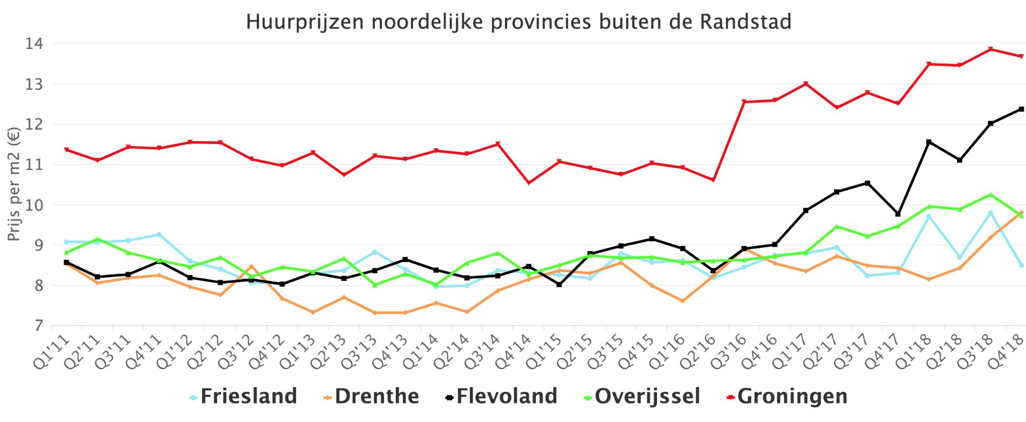 Huurprijzen noordelijke provincies buiten de Randstad