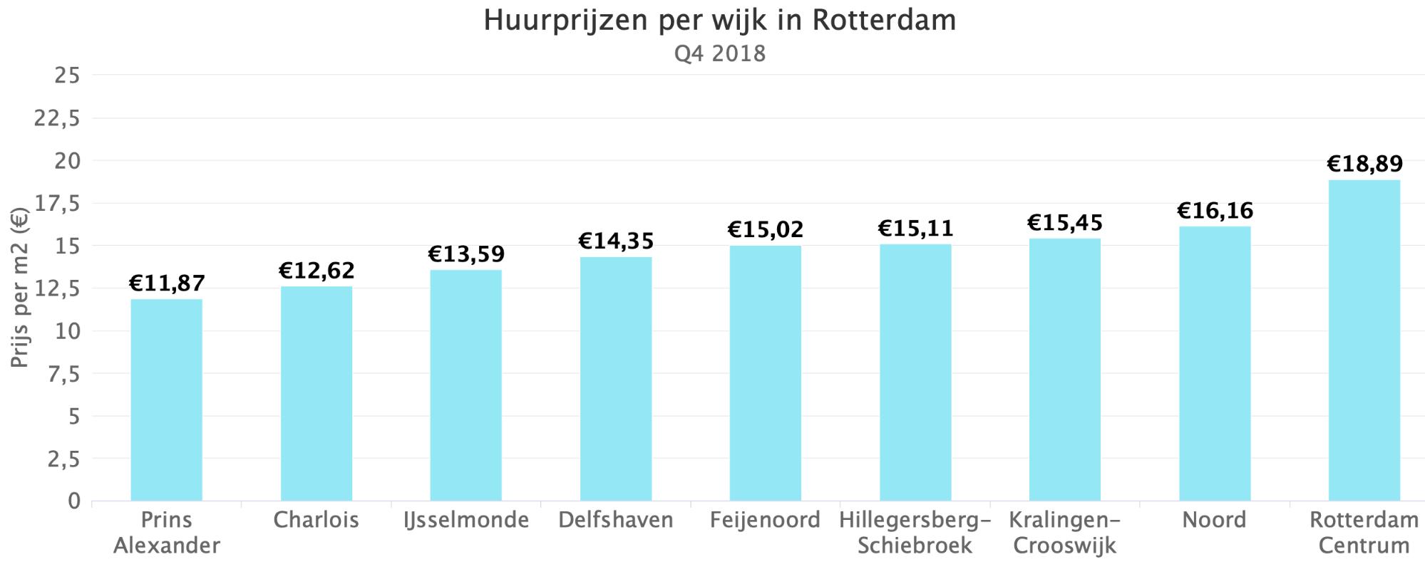 Huurprijzen per wijk in Rotterdam Q4 2018