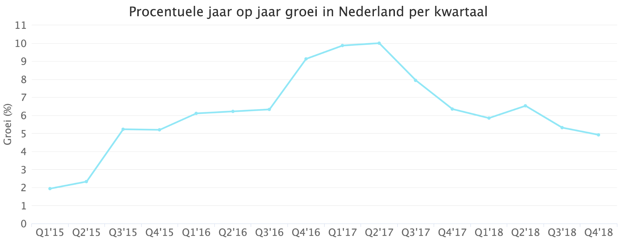 Procenduele jaar op jaaar groie in Nederland per kwartaal